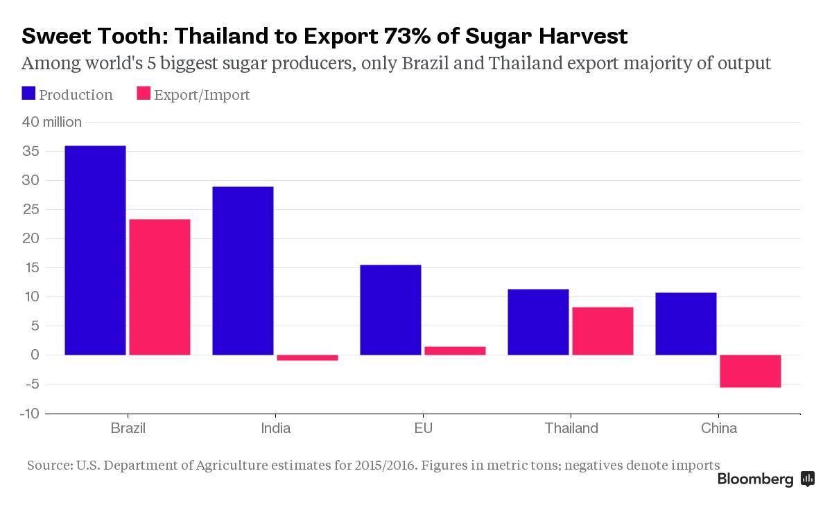 Thai Sugar Output Set for Record as Recent Rain Counters El Nino